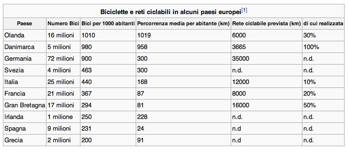 Piste Ciclabili Europa le Piste Ciclabili Cittadine